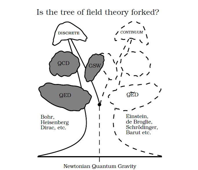 Is the Tree of Field Theory Forked?